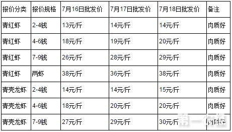 2017年7月18日其他地区小龙虾价格行情
