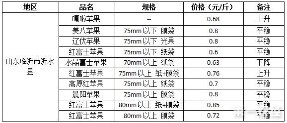 2017年7月18日山东苹果价格行情