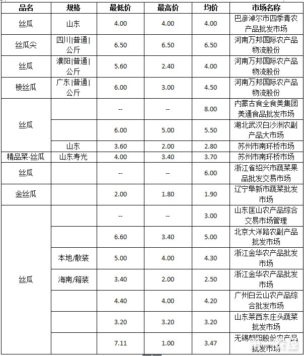 2017年7月21日丝瓜批发价格行情
