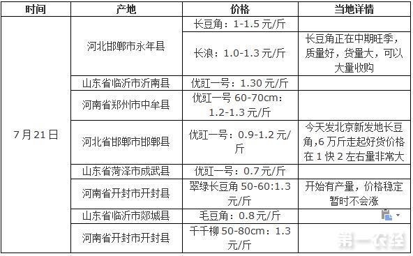 2017年7月21日豆角产地价格行情