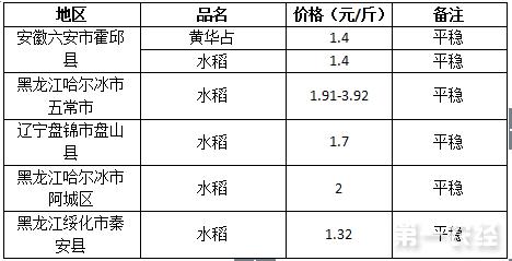 2017年7月24日稻谷价格行情