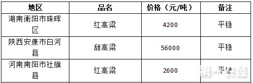 2017年7月25日高粱价格行情