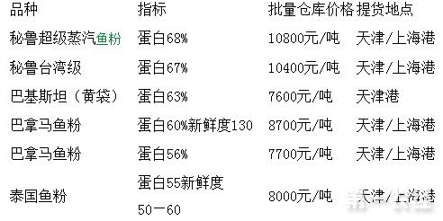 2017年7月25日鱼粉价格行情