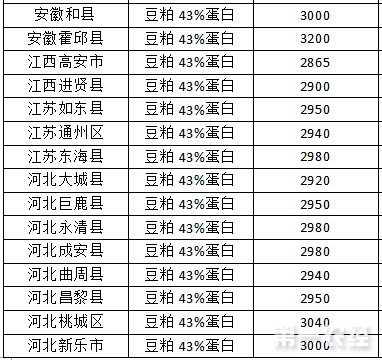 2017年7月25日豆粕价格行情