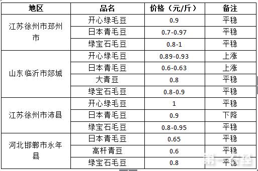 2017年7月25日毛豆价格行情