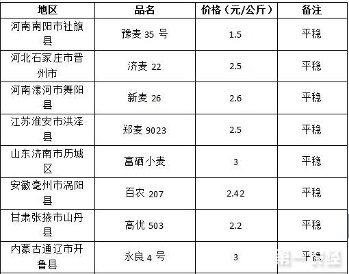 2017年7月25日小麦价格行情