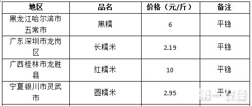 2017年7月25日糯米价格行情