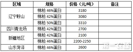 2017年7月26日棉粕价格行情