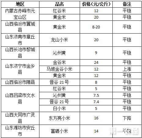 2017年7月27日小米价格行情
