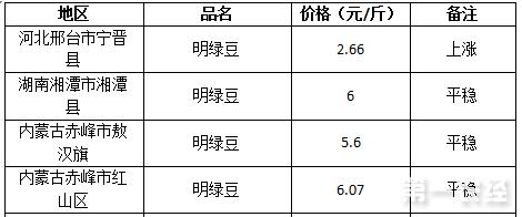 2017年7月28日绿豆价格行情