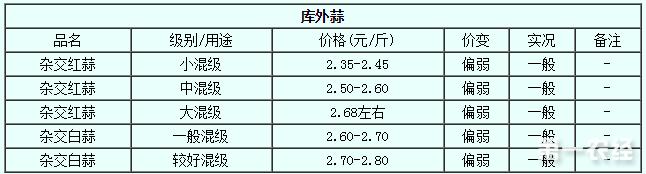 2017年7月31日大蒜价格行情