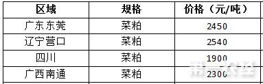 2017年7月31日菜粕价格行情