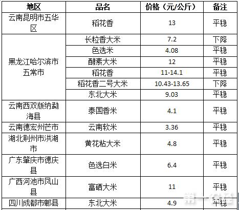 2017年8月1日大米价格行情