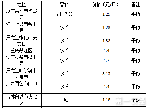 2017年8月1日水稻价←格行情