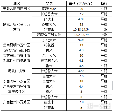 2017年8月2日大米价格行情