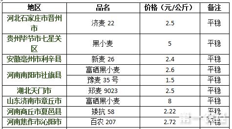2017年8月8日小麦价格行情