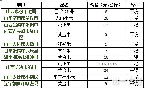 2017年8月8日小米价格行情