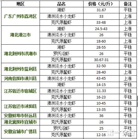 2017年8月10日小龙虾价格行情