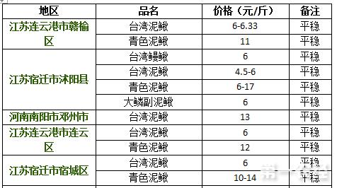 2017年8月10日江苏、河南泥鳅价格行情