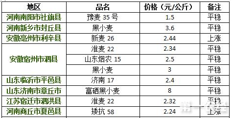 2017年8月10日小麦价格行情