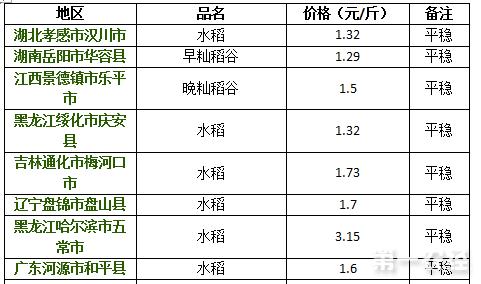2017年8月10日水稻价格行情