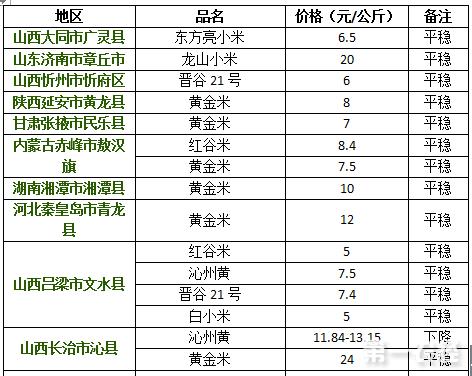 2017年8月10日小米价格行情