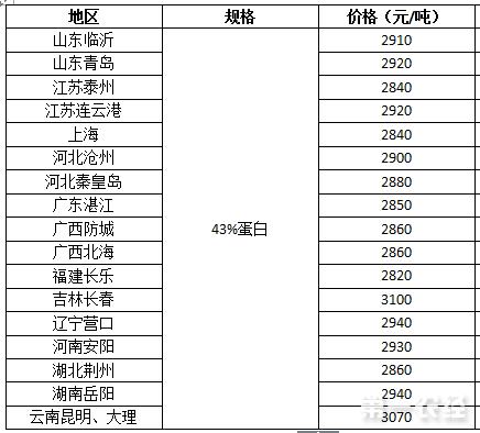2017年8月10日豆粕价格行情