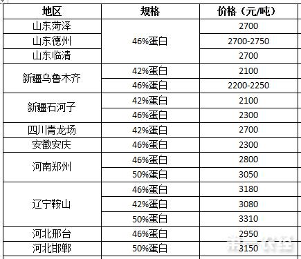 2017年8月10日棉粕价格行情