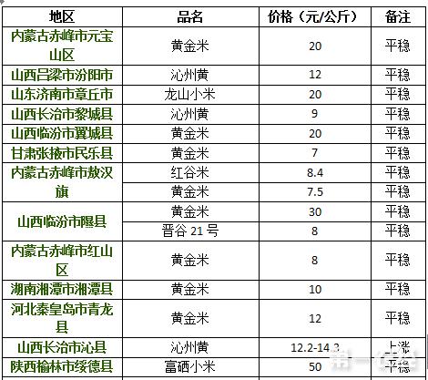 2017年8月11日小米价格行情