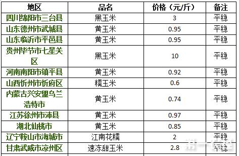 2017年8月11日玉米价格行情