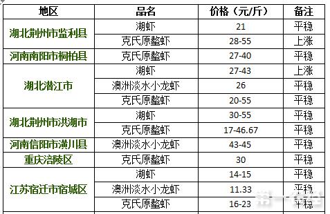 2017年8月11日小龙虾价格行情