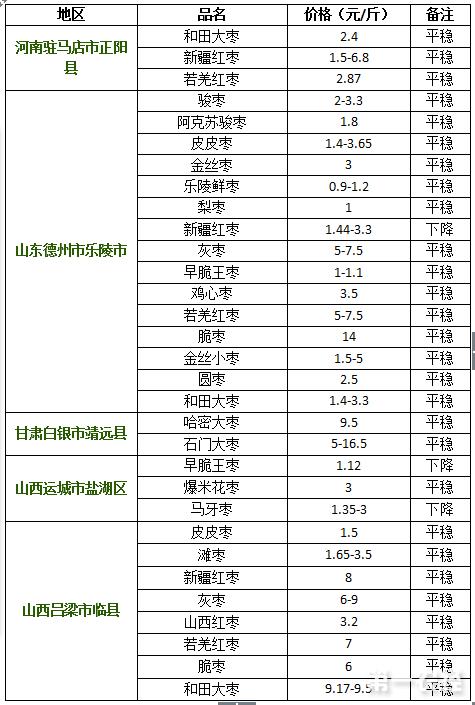 2017年8月11日红枣价格行情