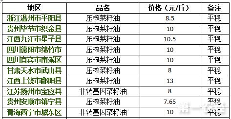2017年8月11日菜籽油价格行情