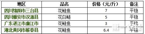 2017年8月11日花鲢鱼价格行情