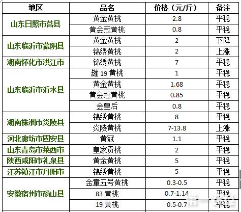 2017年8月11日黄桃价格行情