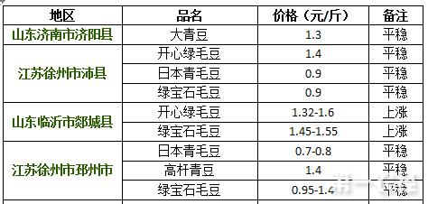 2017年8月14日山东、江苏毛豆价格行情