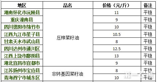 2017年8月15日菜油价格行情
