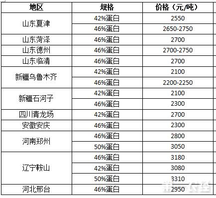 2017年8月16日棉粕价格行情