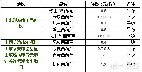 2017年8月17日西葫芦价格行情