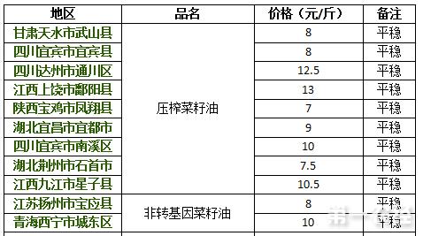 2017年8月17日菜籽油价格行情