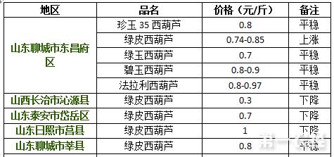 2017年8月18日山东、山西西葫芦价格行情