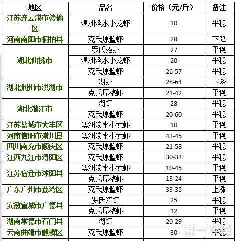 2017年8月21日小龙虾价格行情