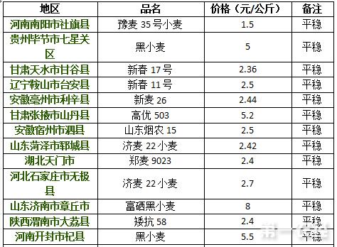 2017年8月21日小麦价格行情