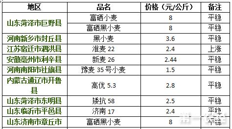 2017年8月23日小麦价格行情