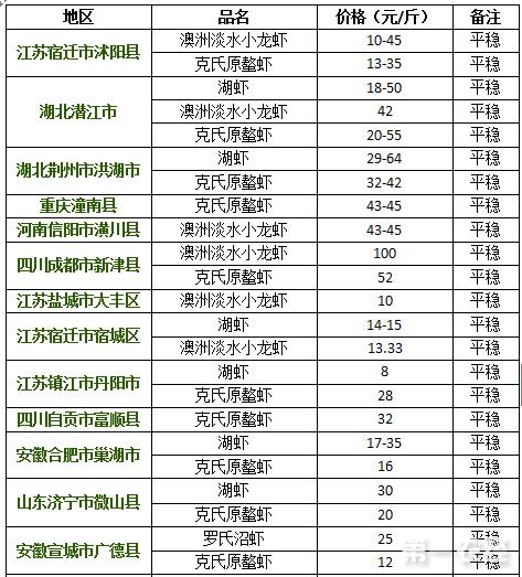 2017年8月24日小龙虾价格行情
