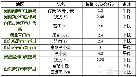 2017年8月24日小麦价格行情