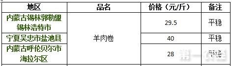 2017年8月29日内蒙古、宁夏羊肉卷价格行情