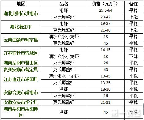 2017年8月29日小龙虾价格行情