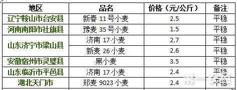 2017年9月1日小麦价格行情