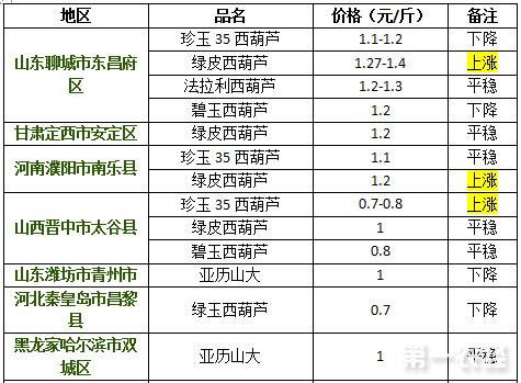 2017年9月5日西葫芦价格行情